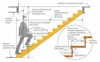 Как посчитать размер лестницы на второй этаж