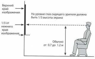 Правила установки проекционного оборудования