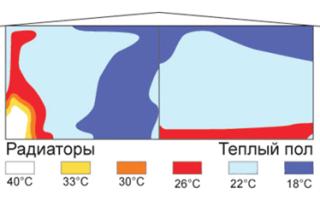 Особенности устройства водяного теплого пола