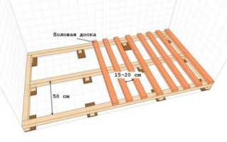 Расстояние (шаг) лаг для пола из досок, фанеры, осб: таблицы, расчеты