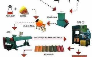 Производство полимерпесчаной плитки: простой бизнес для новичков